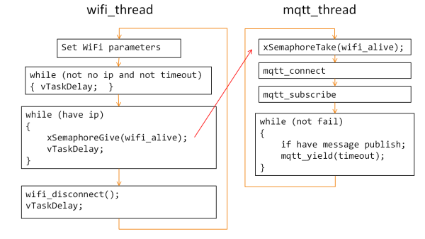 MQTT and WiFi Thread